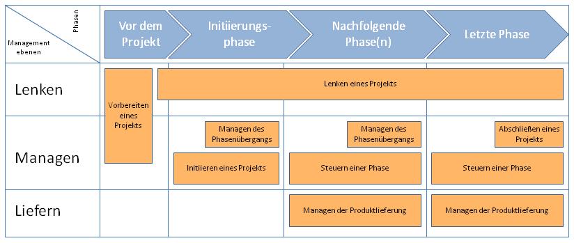 Diagramm zu den PRINCE2-Prozessen