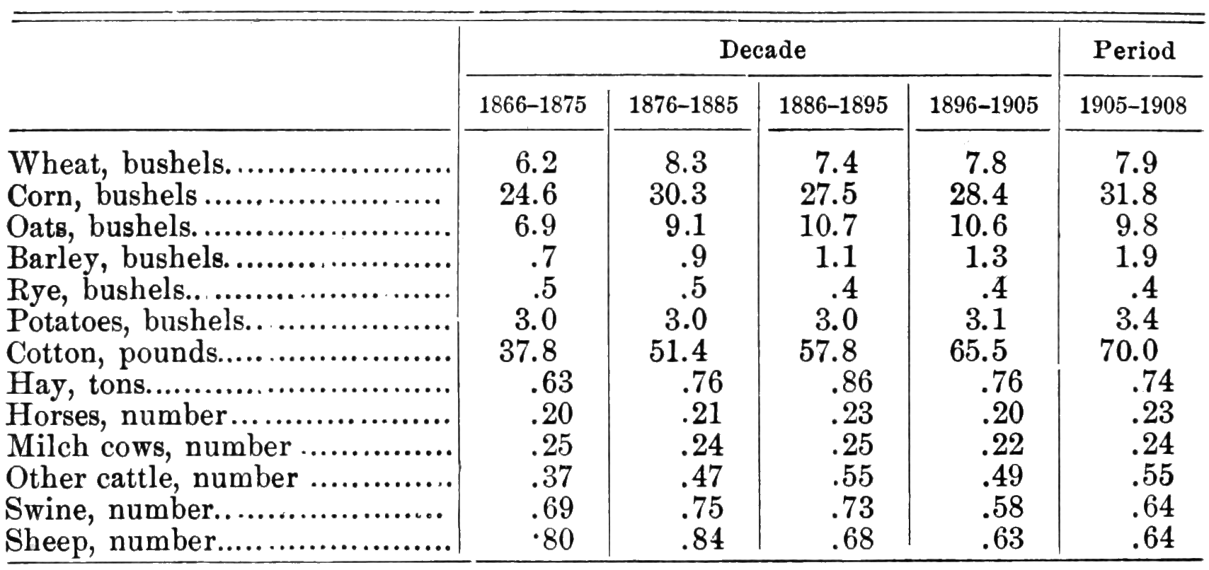 PSM V76 D468 Usa agricultural production between 1866 and 1908.png