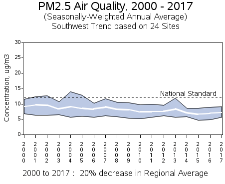 Air quality trends in the southwestern United States ParticulateTrendSouthwestUS.png