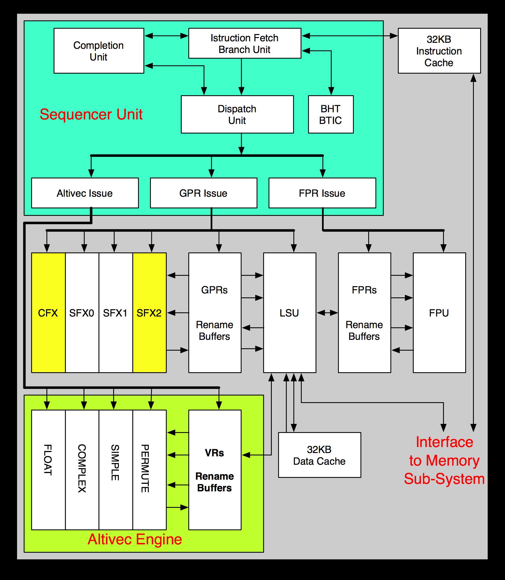 Powerpc Wikipedia Autos Post