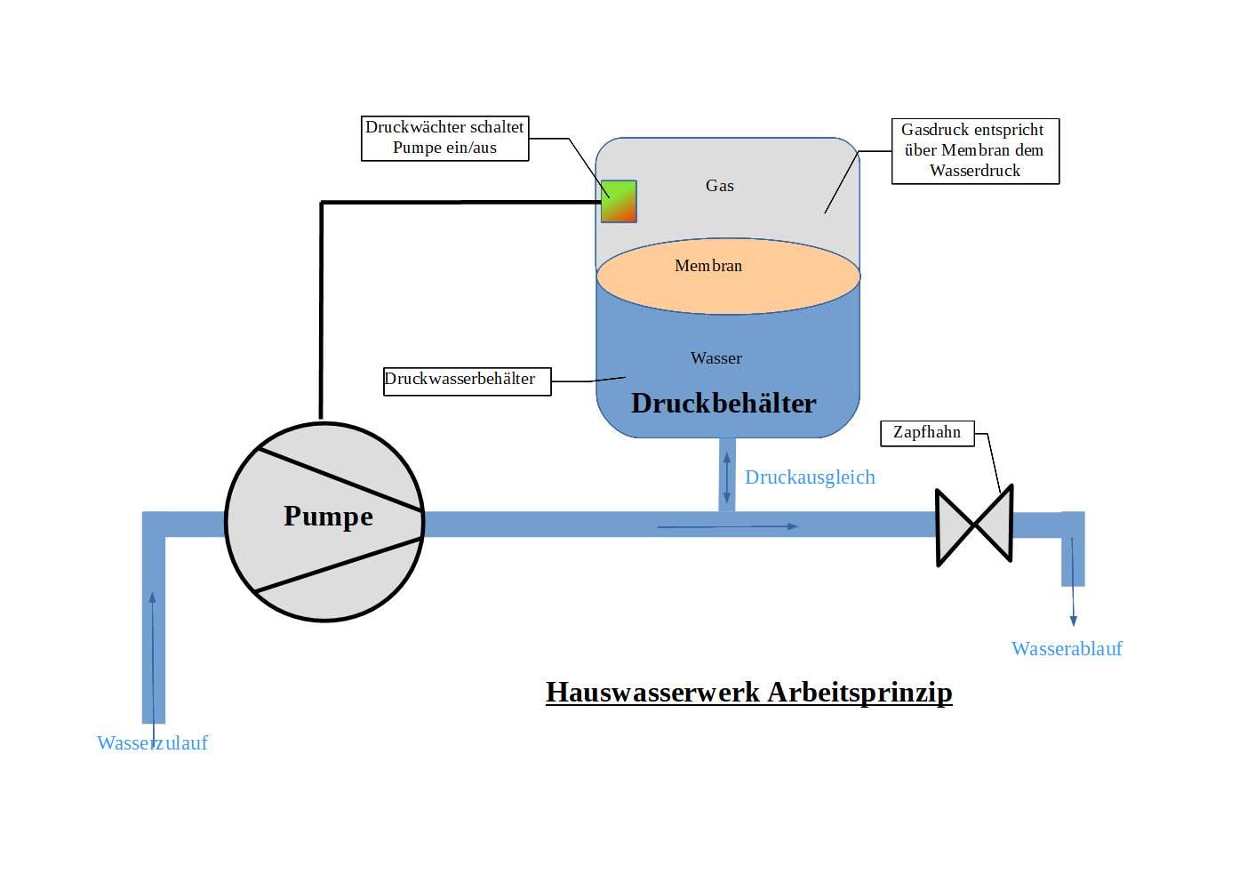 Hauswasserwerk Funktionsweise.