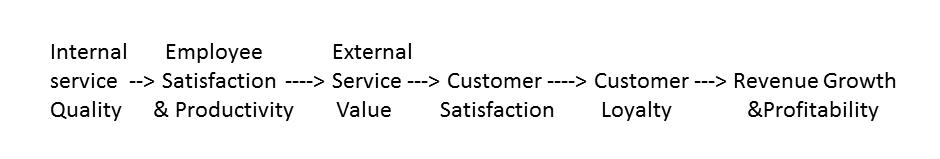 hospitality manager blueprint r 233 sum 233 s 100 hospitality manager blueprint r 233 principles