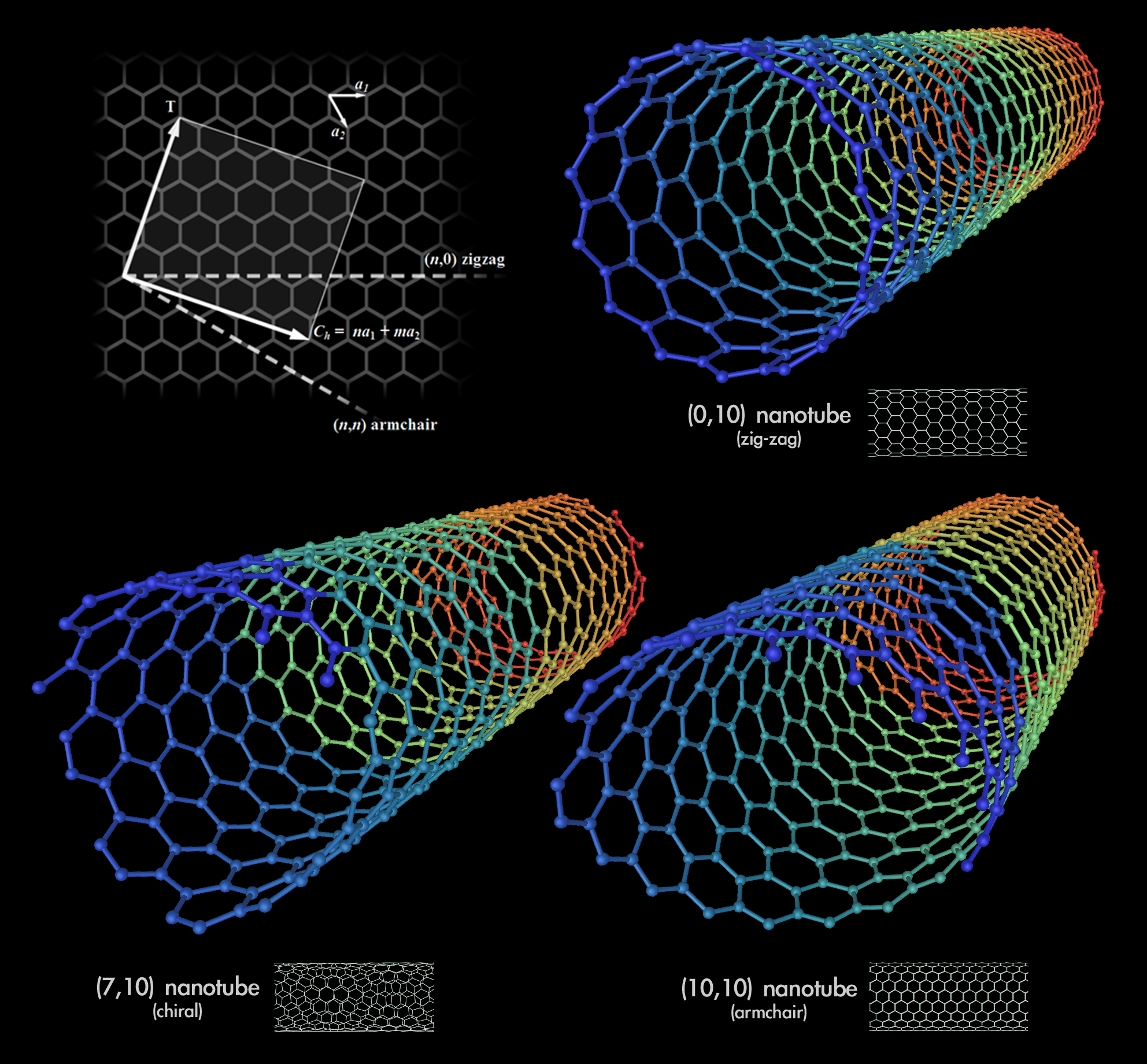 Carbon Nanotube information?