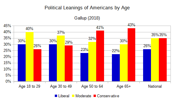 US political leanings by age (Gallup 2018).png