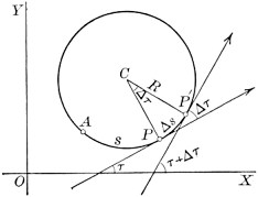Curvature of a circle.