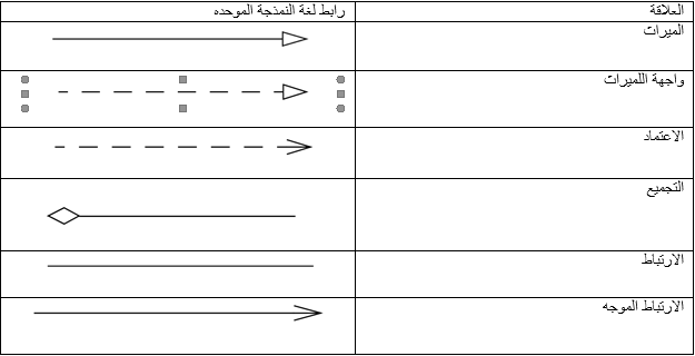 انظر الجدول لغة النمذجة الموحده (UML) لترميزعلاقات الفئات