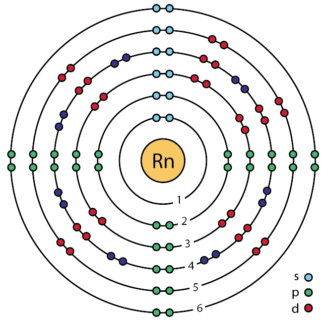 Radon bohr model