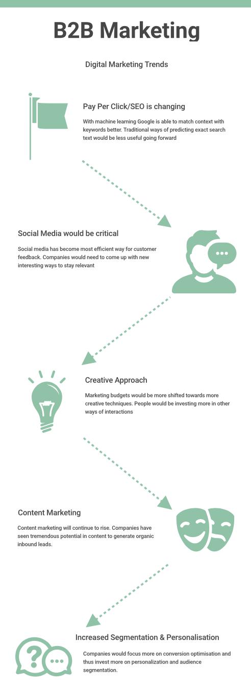 B2B_marketing_-_Trends.png