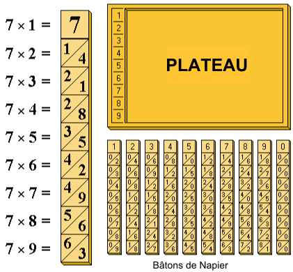 Table de multiplication wikip dia for La table de multiplication