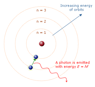 File:Bohr-planetary-atom-model.jpg - Wikimedia Commons Werner Heisenberg Atomic Model