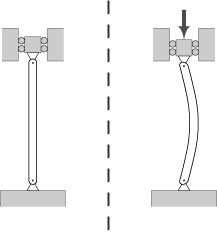 A column under a centric axial load exhibiting the characteristic deformation of buckling.