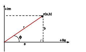 Gráfico de un complejo en el plano, con ángulo y distancia