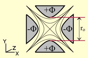 Quadripole