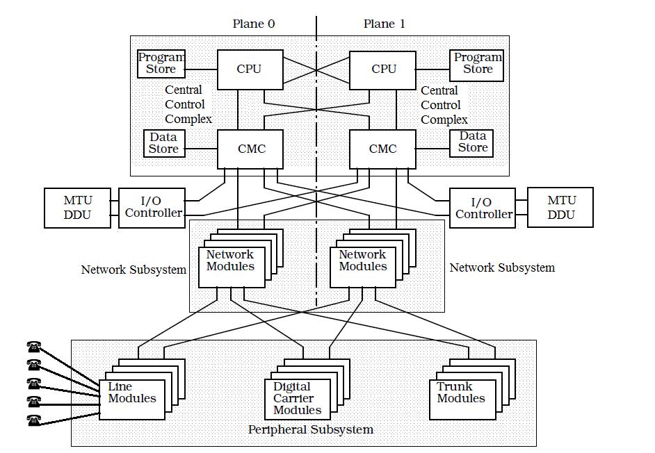 file dms-100 block diagram png