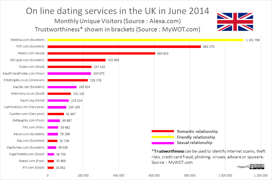 On line dating services in the UK in June 2014Monthly Unique Visitors (Source : Alexa.com)Trustworthiness* shown in brackets (Source : MyWOT.com)