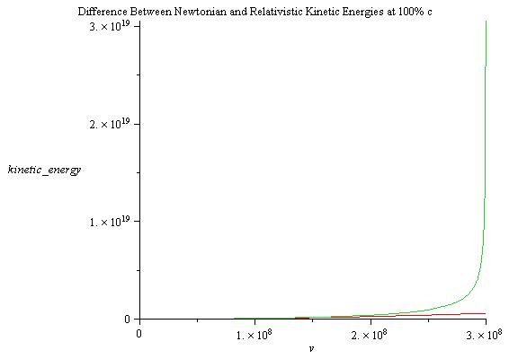 Difference Between Newtonian and Relativistic Energies at 100% c.jpg