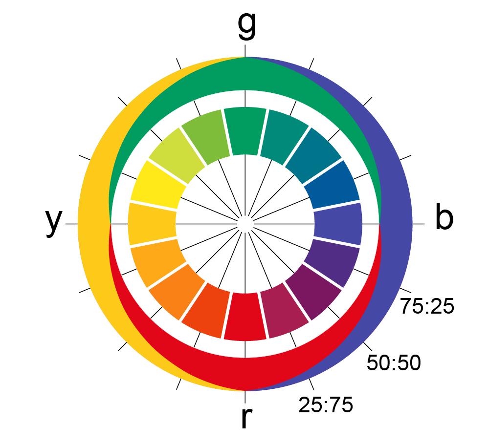 Komplementärfarbe Zu Blau gegenfarbtheorie