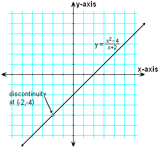 Example Discontinuity Linear Function.PNG