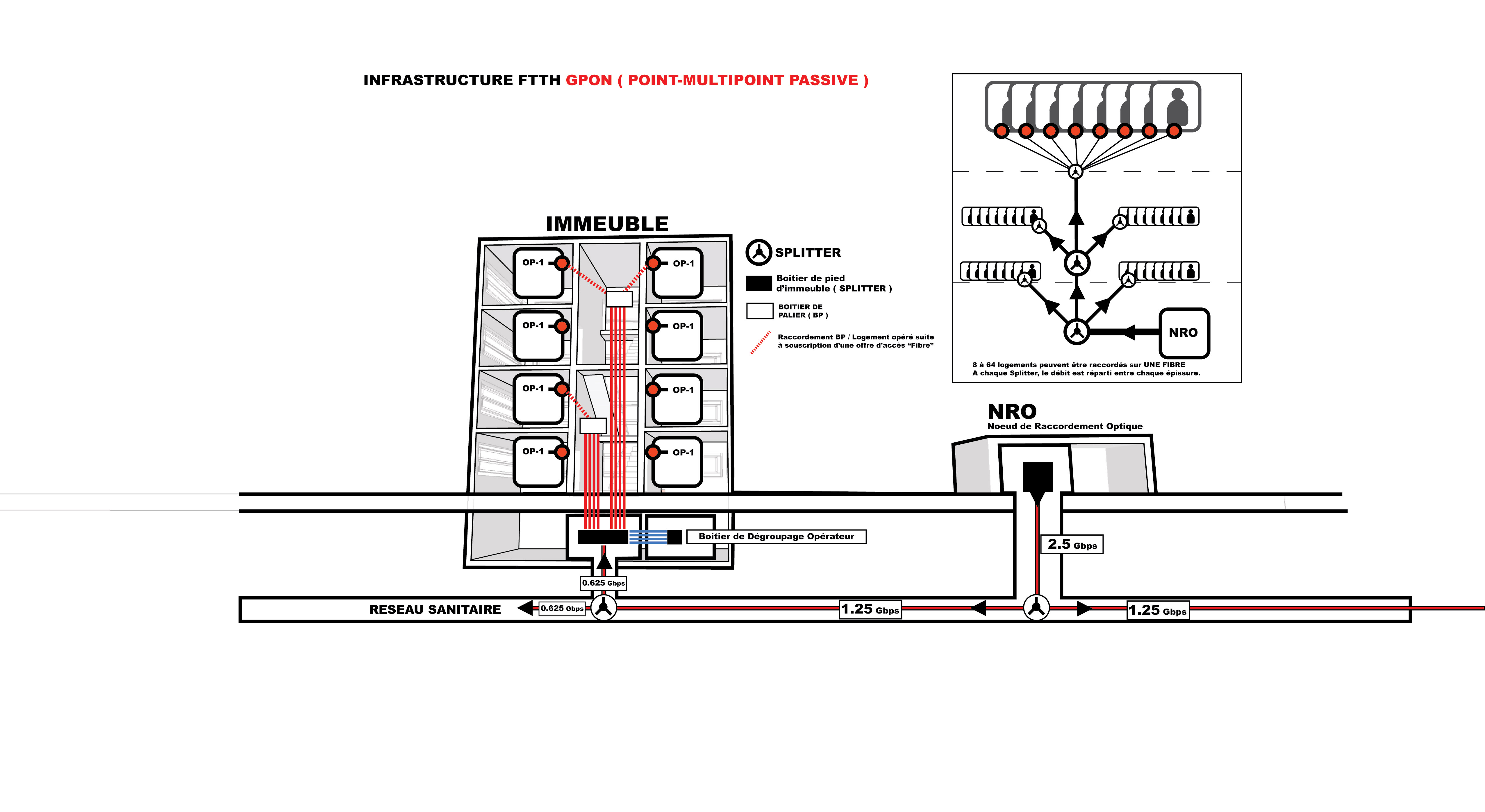 fibrage des immeubles neufs   un d u00e9cret d u2019installation