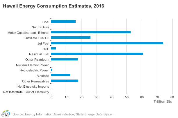 Hawaii Energy Consumption 2016 Png