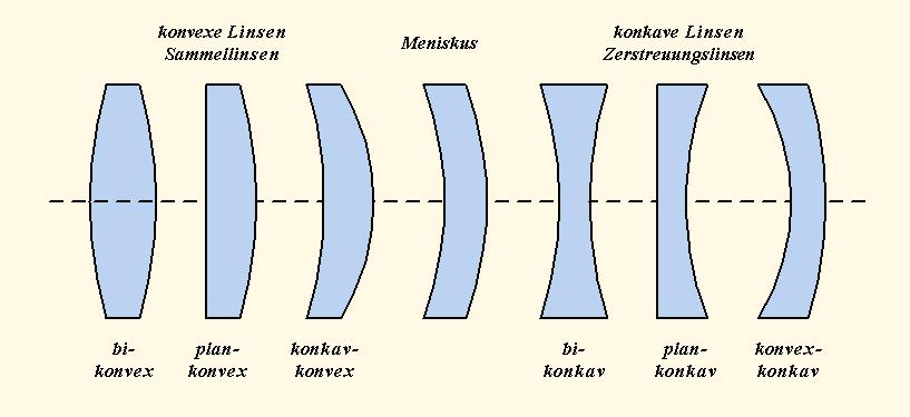 Darstellung verschiedener Linsenarten