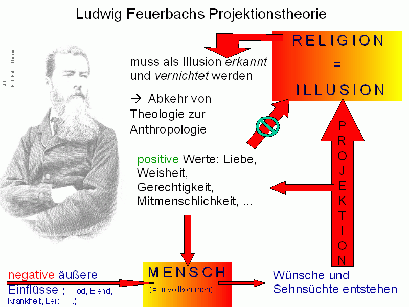 Ludwig Feuerbachs Projektionstheorie