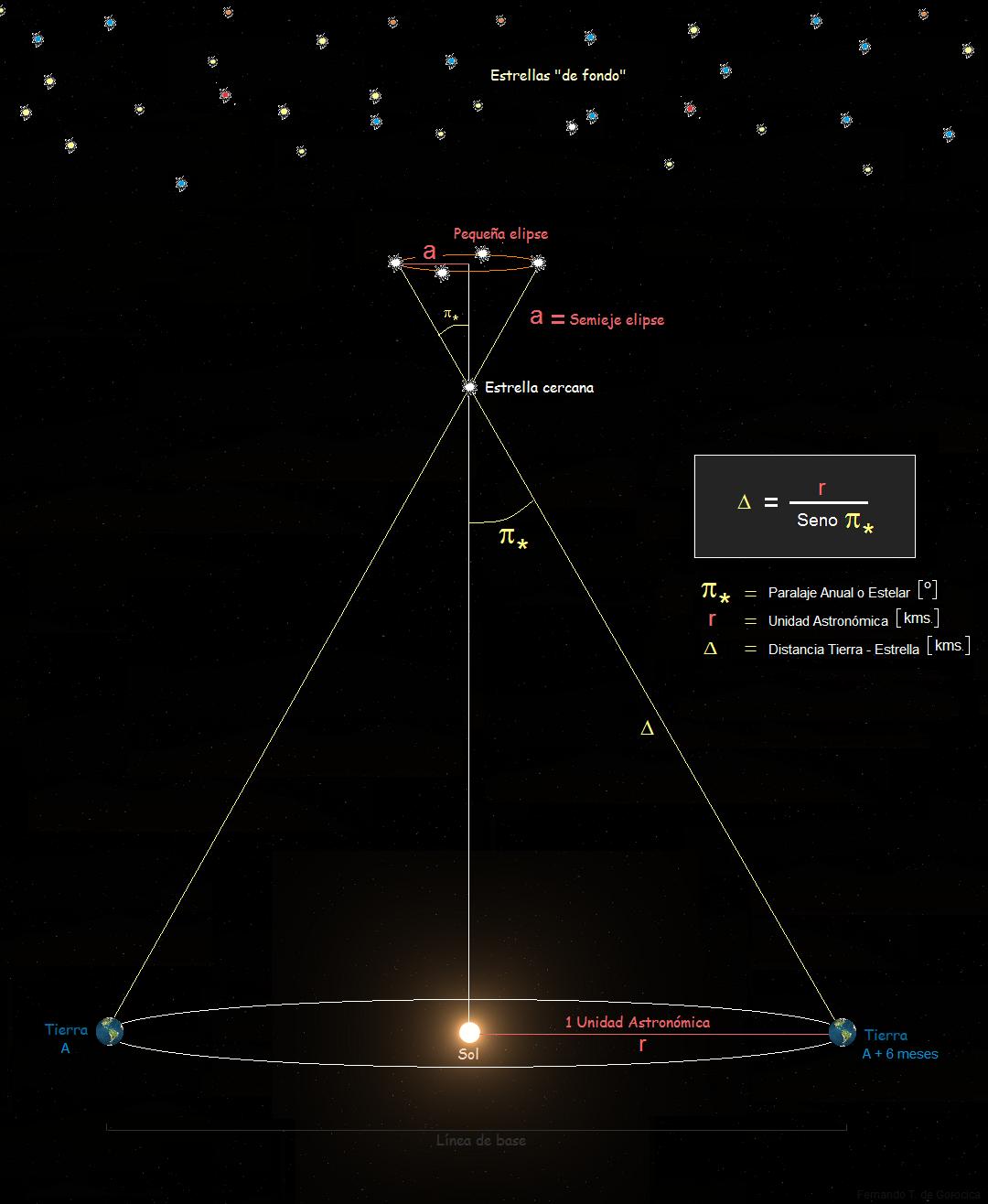 Con trigonometría simple podemos saber la distancia a una estrella cercana