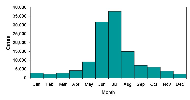 Reported Cases Of Lyme Disease By Month Of Illness Onset United States 1992 2004