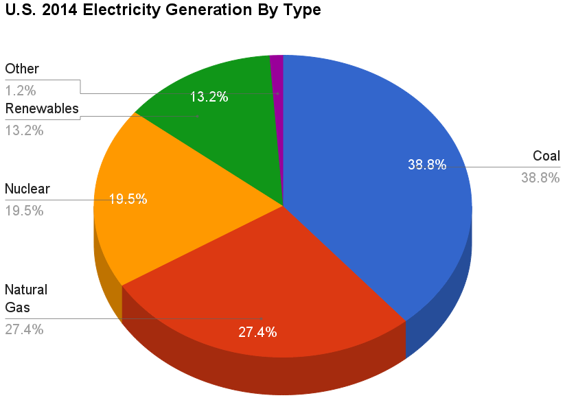 Coal Power In The United States Wikipedia