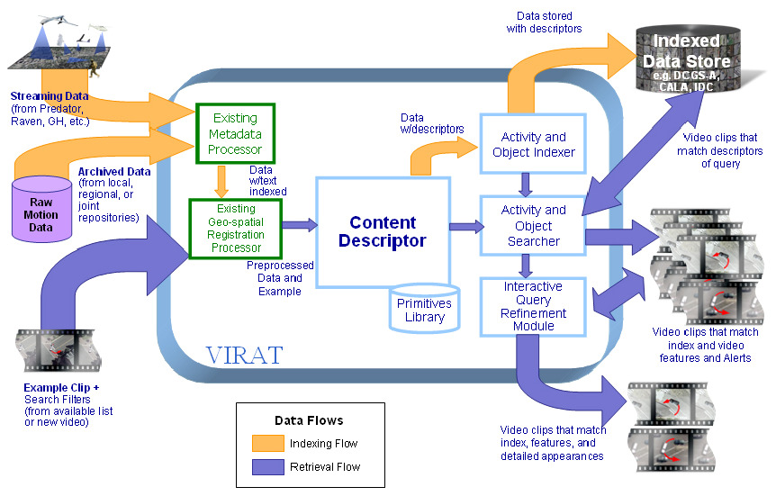 System Design Tool Online