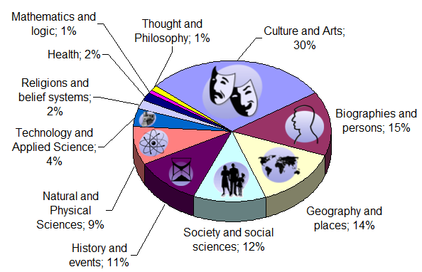 Pie chart of Wikipedia content by subject as of January 2008[216]
