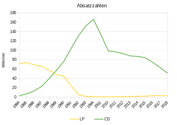 Absatzzahlen Langspielplatten versus CDs in Deutschland 1984–2018