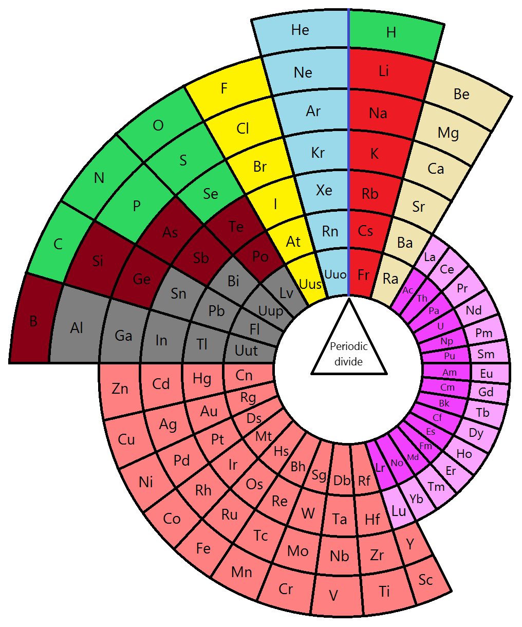 File alternative circular periodic for Table wikipedia
