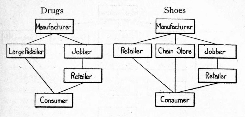Flow Chart Of Distribution Channels: Channels of distribution Drugs and Shoes 1915.jpg ,Chart