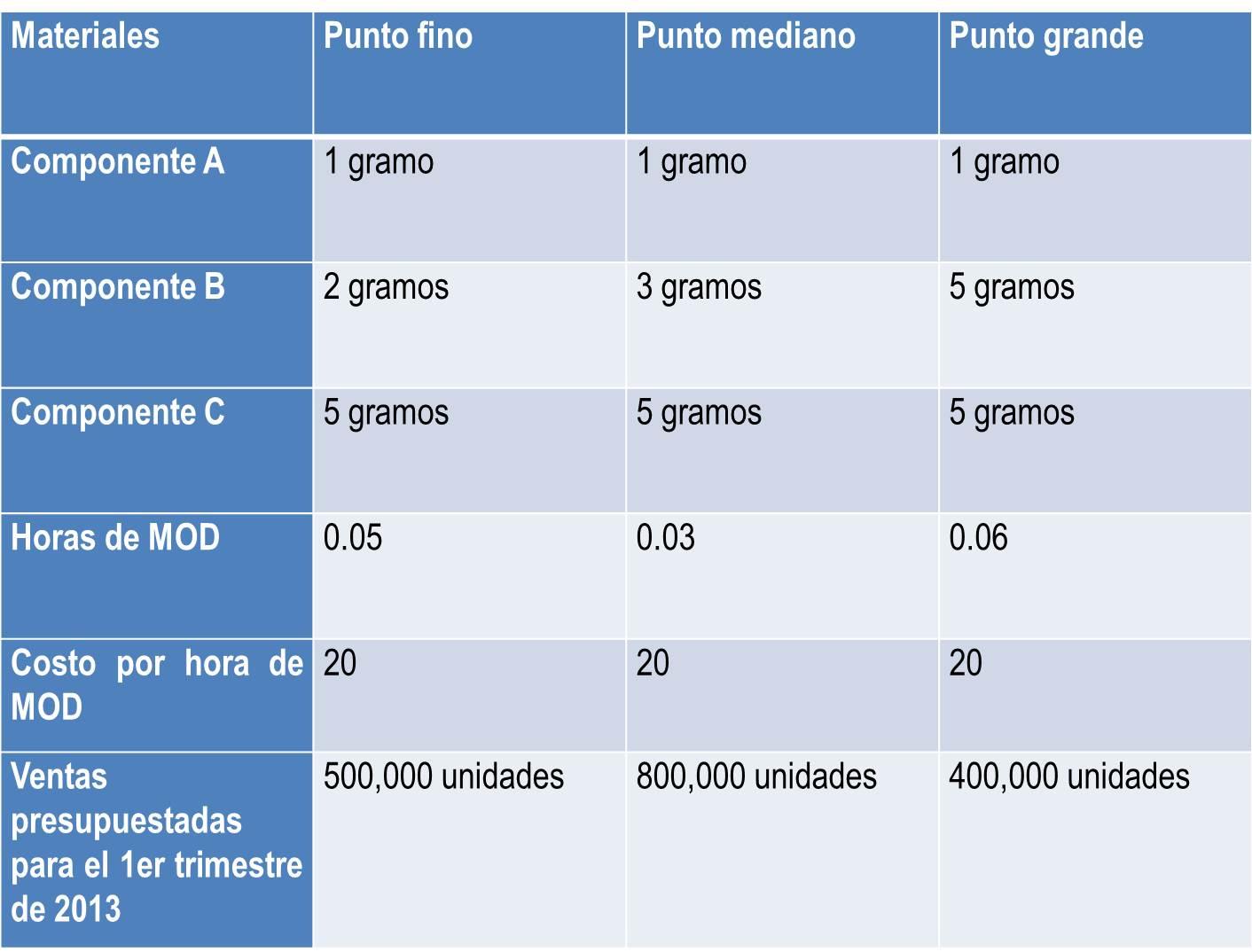Tabla De Ingreso Del Food Stamp