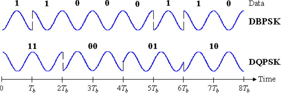 Phase-shift keying - Wikipedia