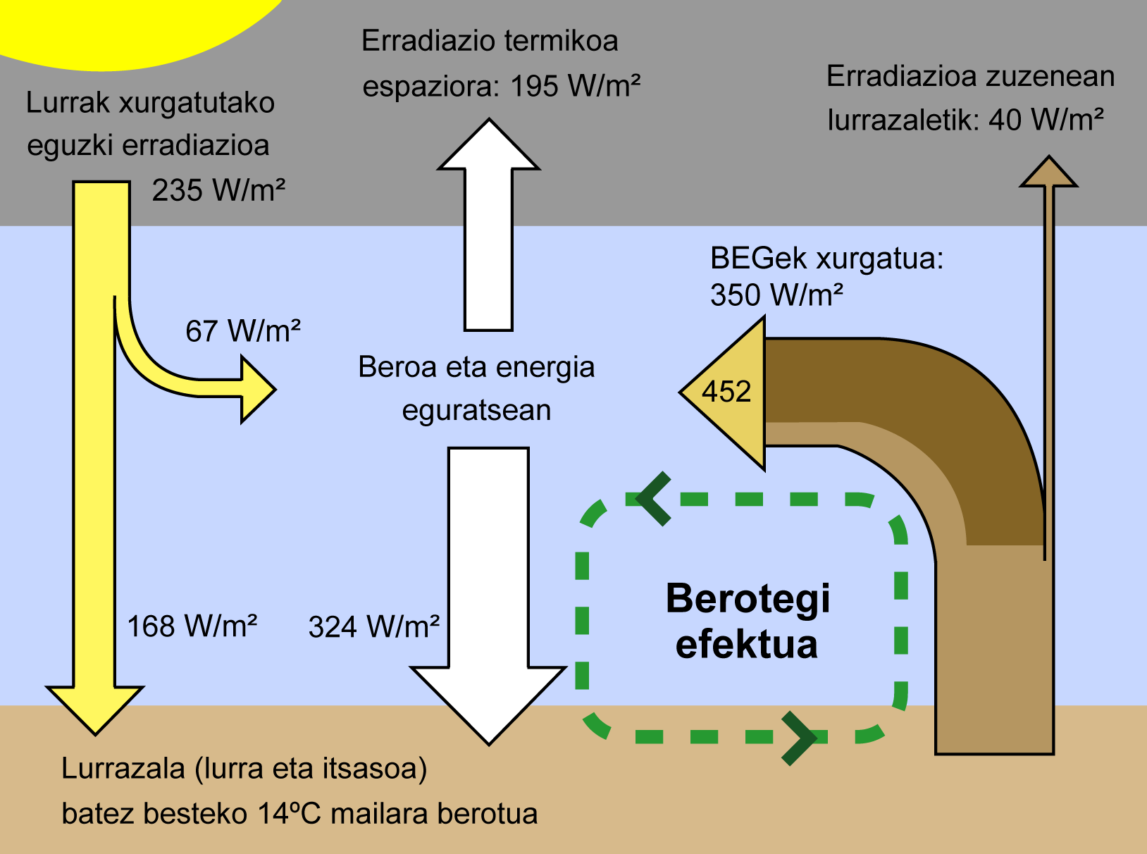 Deskribapena greenhouse effect eu