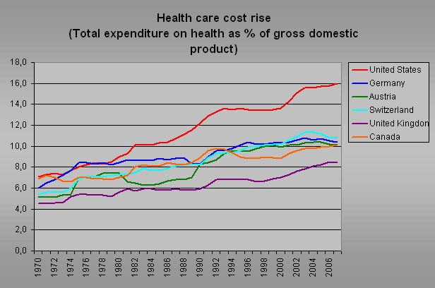 chart 2012 comparing healthcare costs