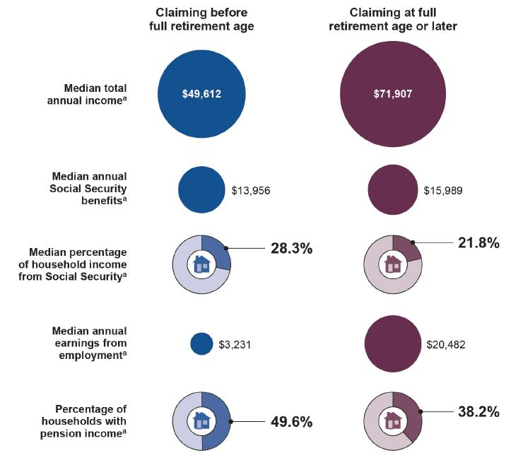 Social Security Disability Pay Chart: Household Income Statistics by Social Security Claiming Age ,Chart