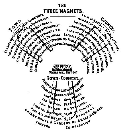 Garden city movement Wikipedia