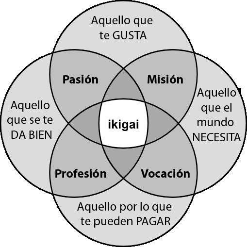Resultado de imagen de ikigai