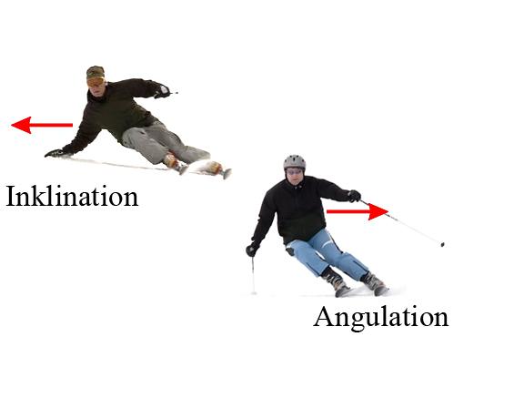 File inclination angulation g wikimedia commons