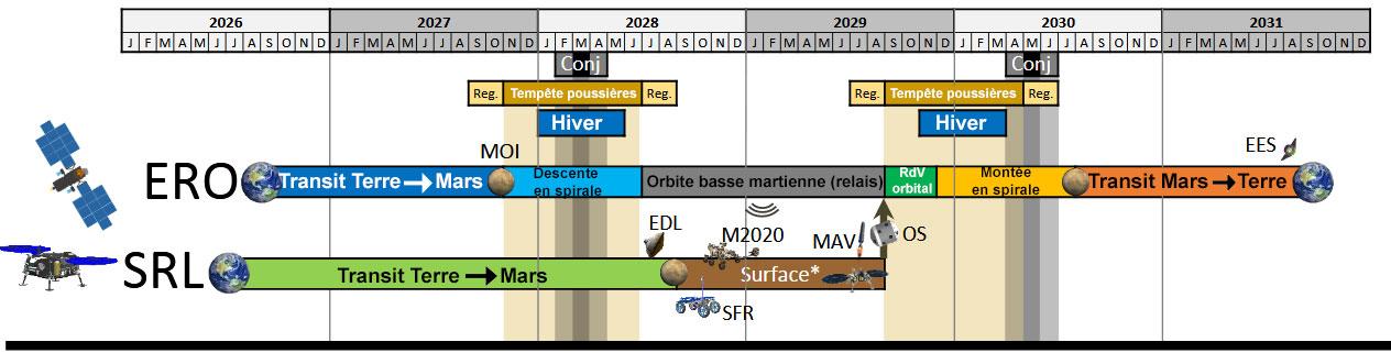Mission de retour d'échantillons martiens (2026 ?) - Page 3 Mars-Science-Return-Planning-campaign-26-26-31-fr-