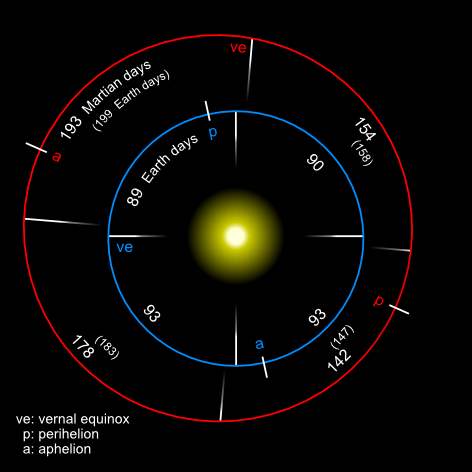 File Mars Earth Orbit Png