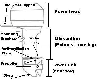 Outboard Motor Using Motorcycle Vs Car Battery For Weight Savings