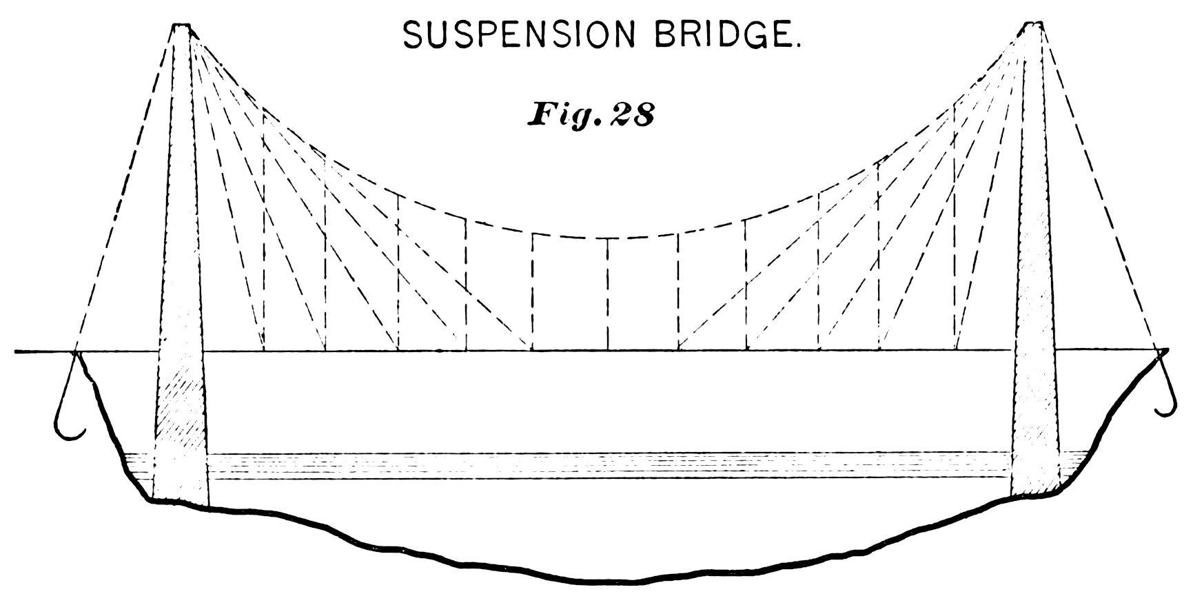 Suspension Bridge Diagram