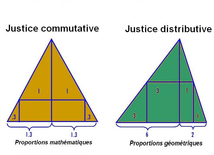 distributive corrective and commutative justice Rectificatory justice – rectificatory or commutative justice  – distributive justice concerns measurements used to  corrective justice.