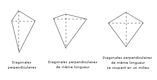 Quadrilateres a diagonales perpendiculaires.png