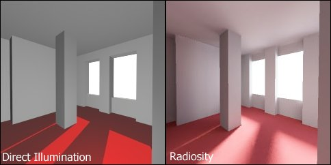 Difference between standard direct illumination without shadow umbra