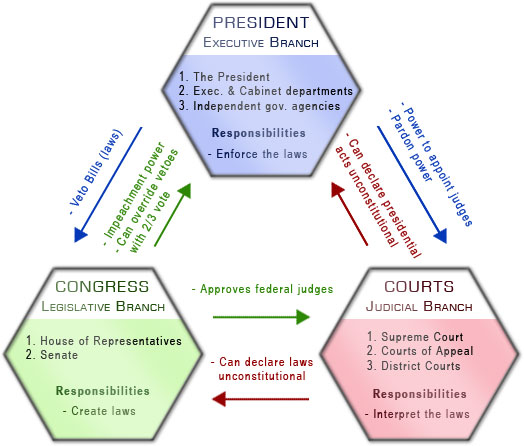 an overview of the problems in the articles of constitution in the united states